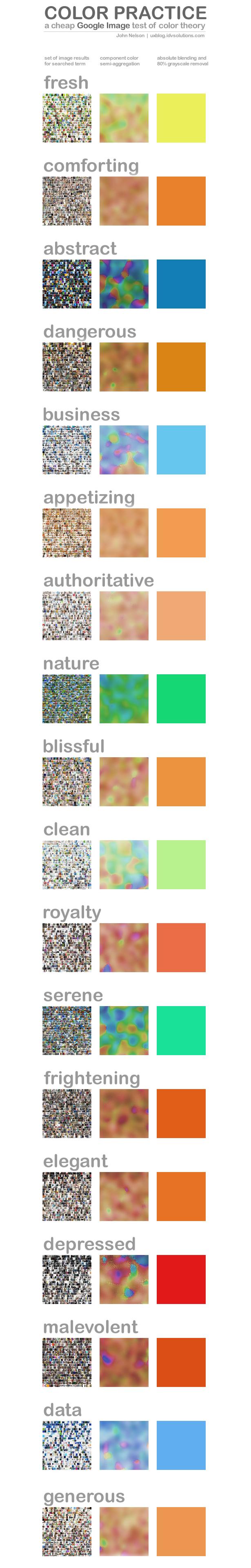Método interessante para associar conceitos a cores